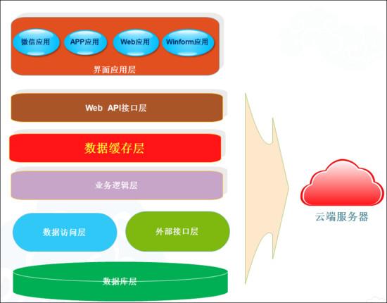 微信小程序开发API接口设计与实现