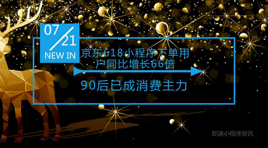 京东618小程序下单用户同比增长66倍,90后已成消费