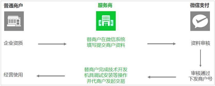 微信服务商申请,微信支付服务商申请资质